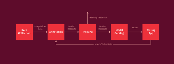 Computer Vision Model Data Cycle. Model training