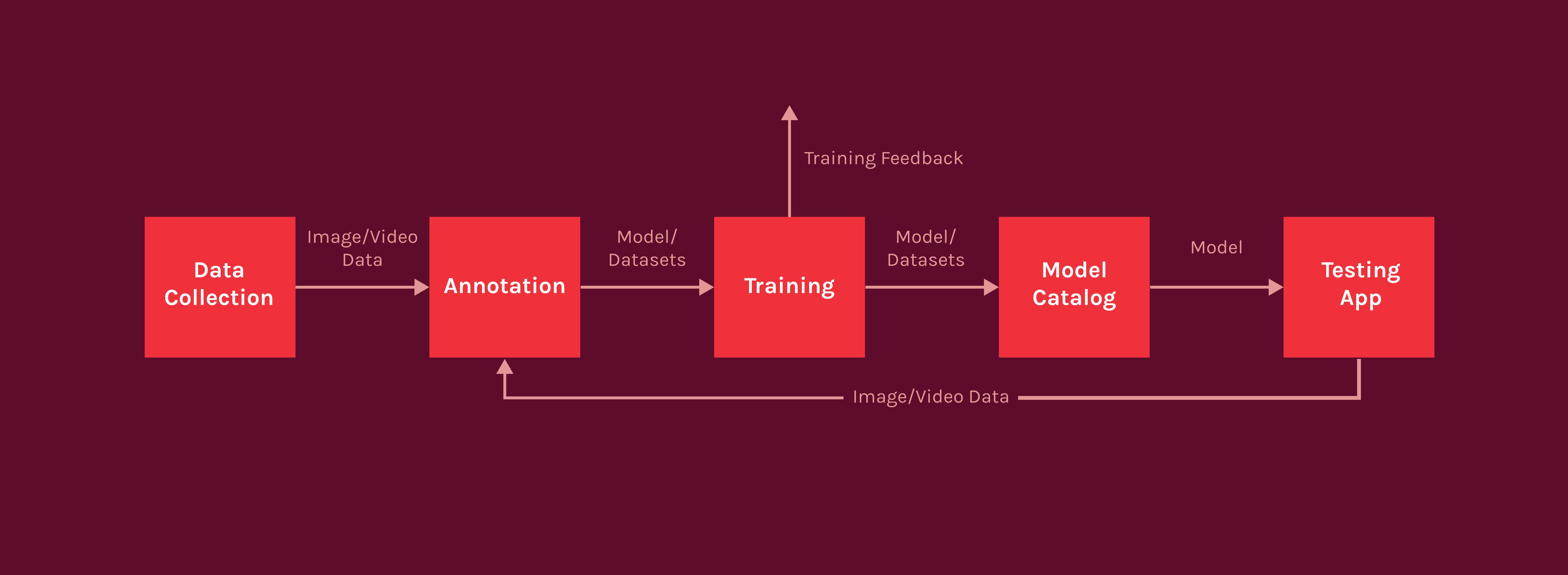 Data-Cycle