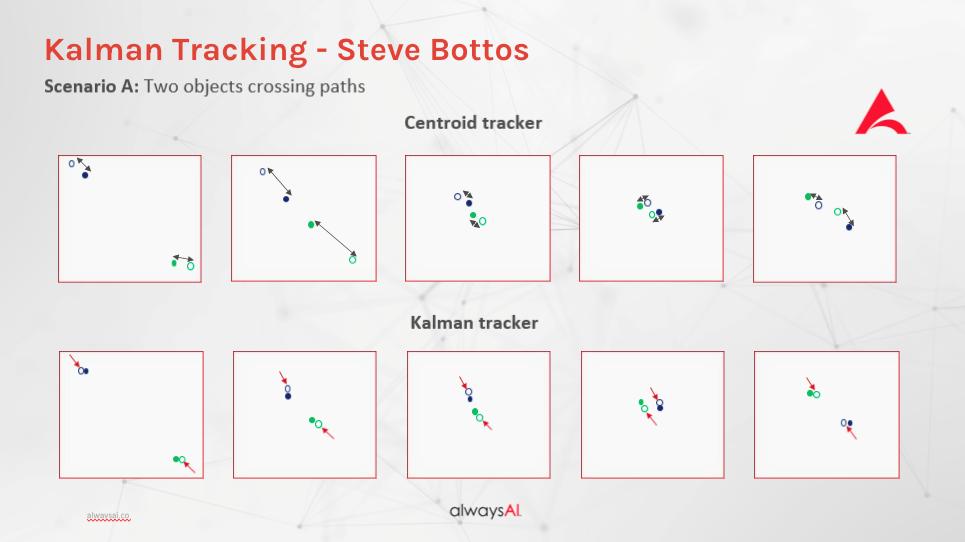 Compare Centroid Tracker and Kalman Tracker
