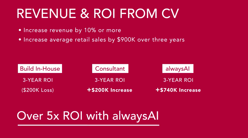 ROI from Computer Vision