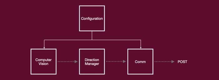alwaysAI's Computer Vision platform components