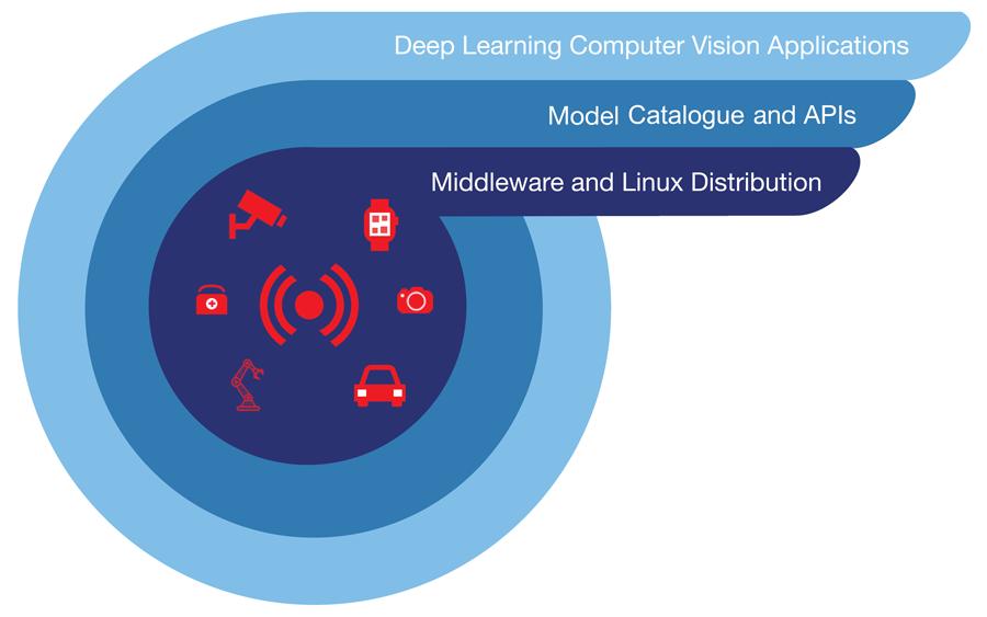 alwaysAI Computer Vision Platform Product Stack