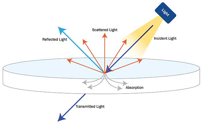 Controlled Illumination. Anatomy of a Successful Computer Vision Project example