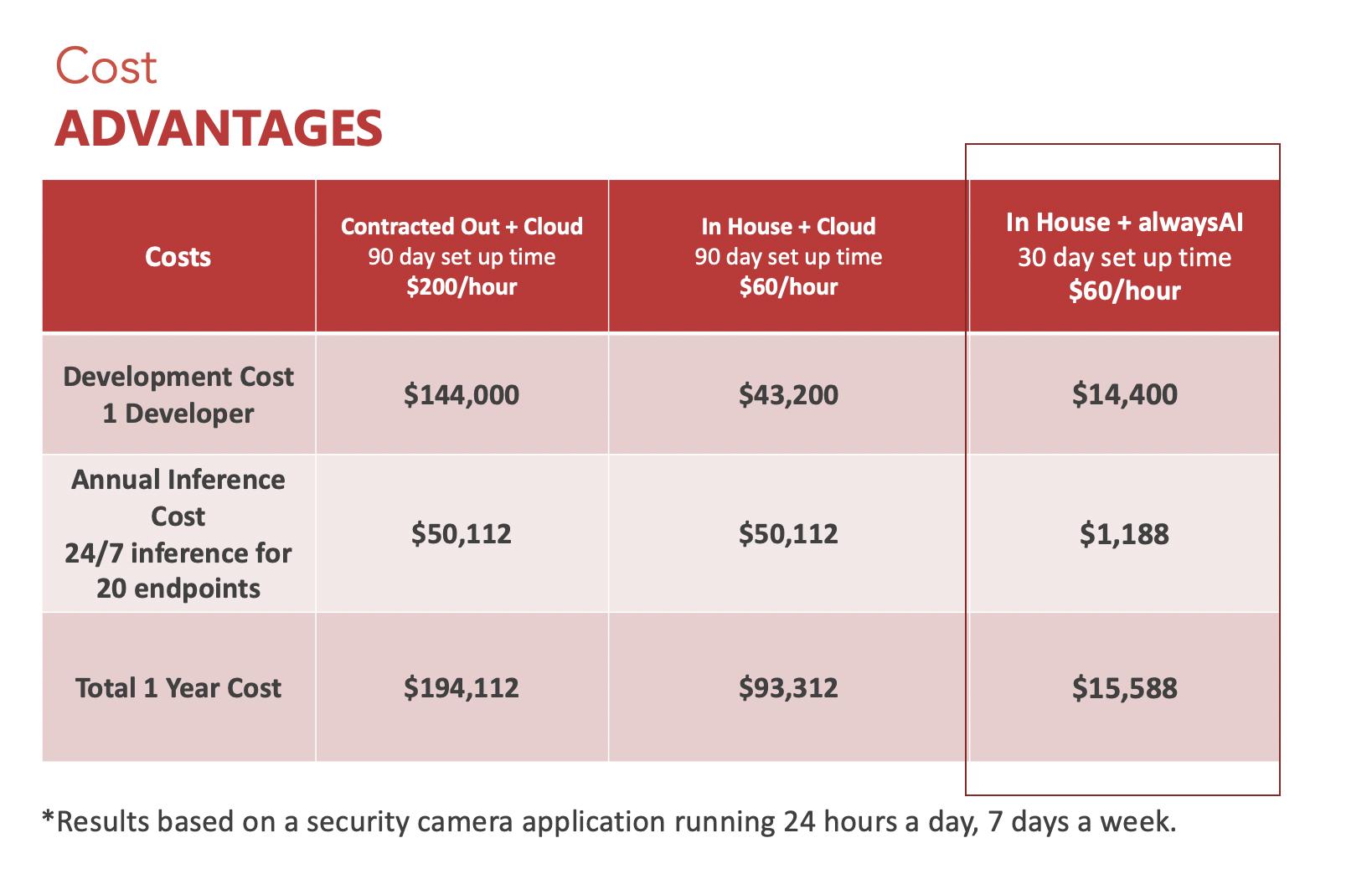 ScreenShot cost advantages of Computer Vision