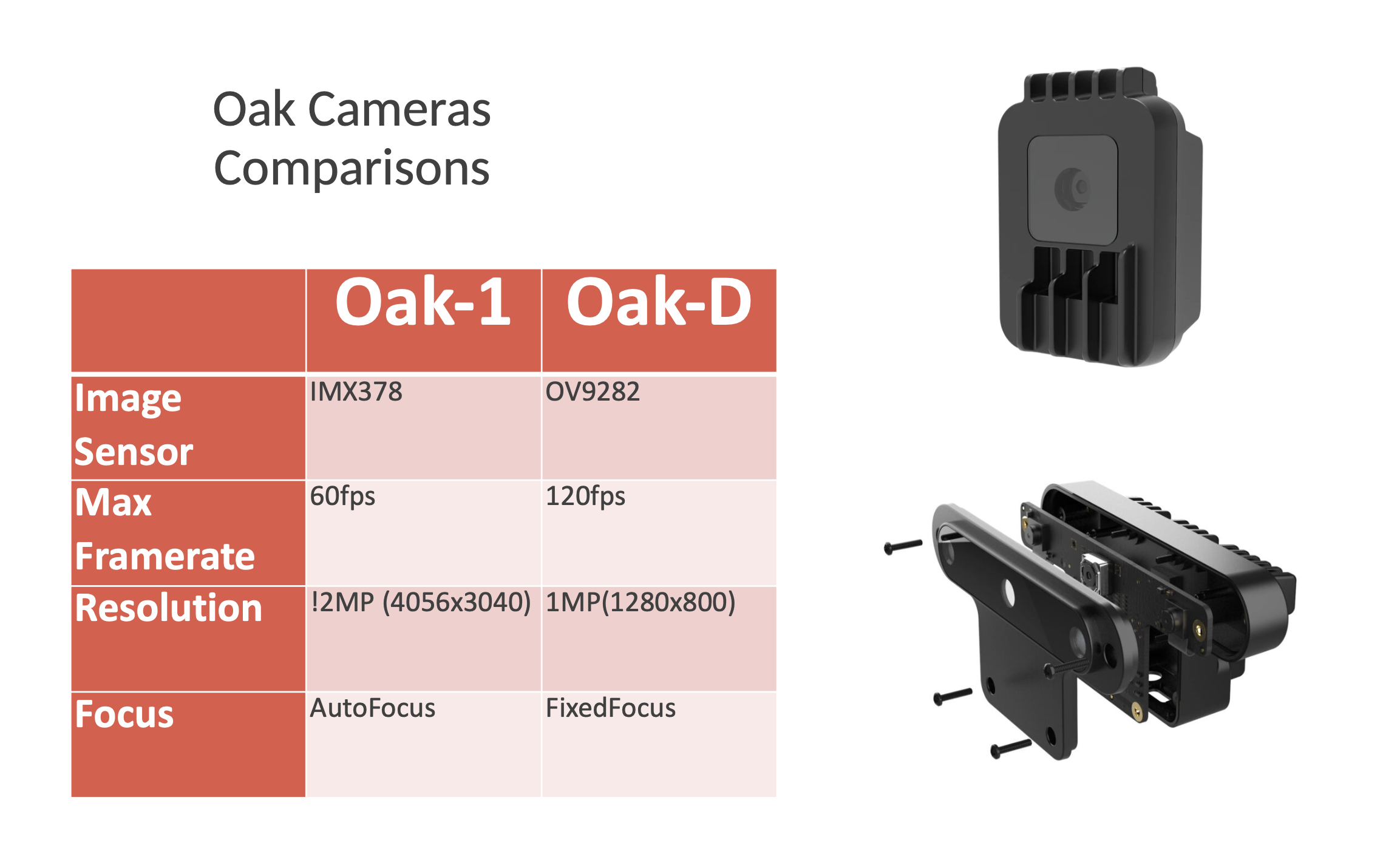 Oak Cameras Comparisons